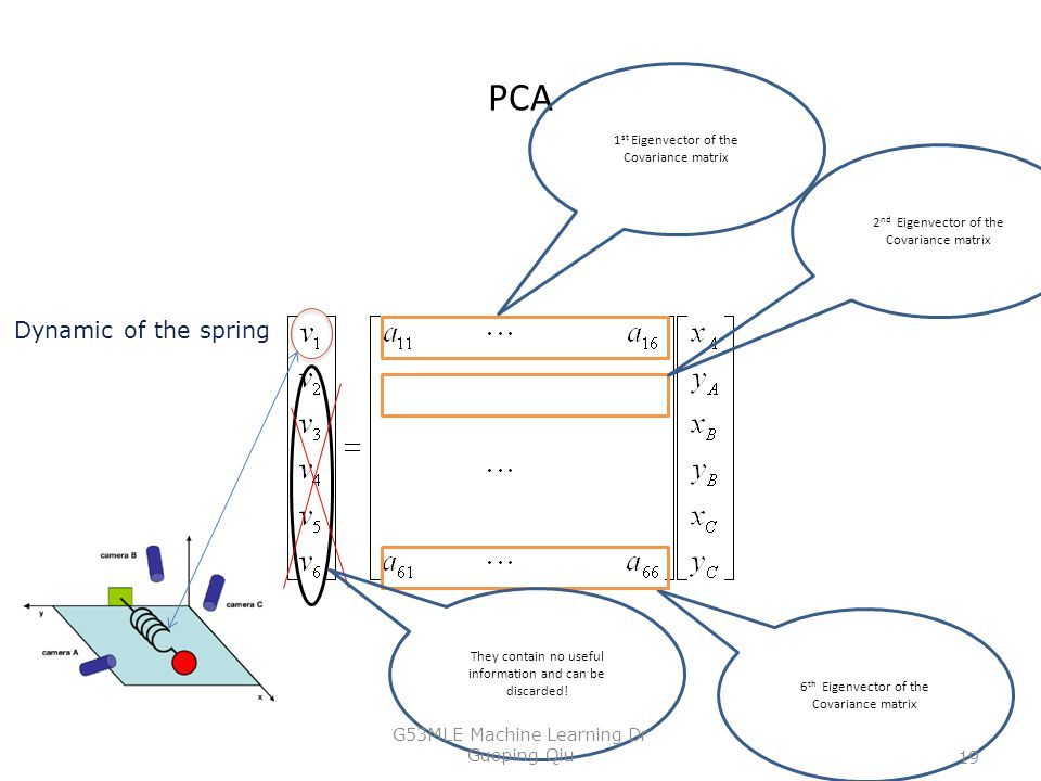 PCA 1 st Eigenvector of the Covariance matrix 2 nd Eigenvector of the Covariance matrix 6 th Eigenvector of the Covariance matrix Dynamic of the sprin
