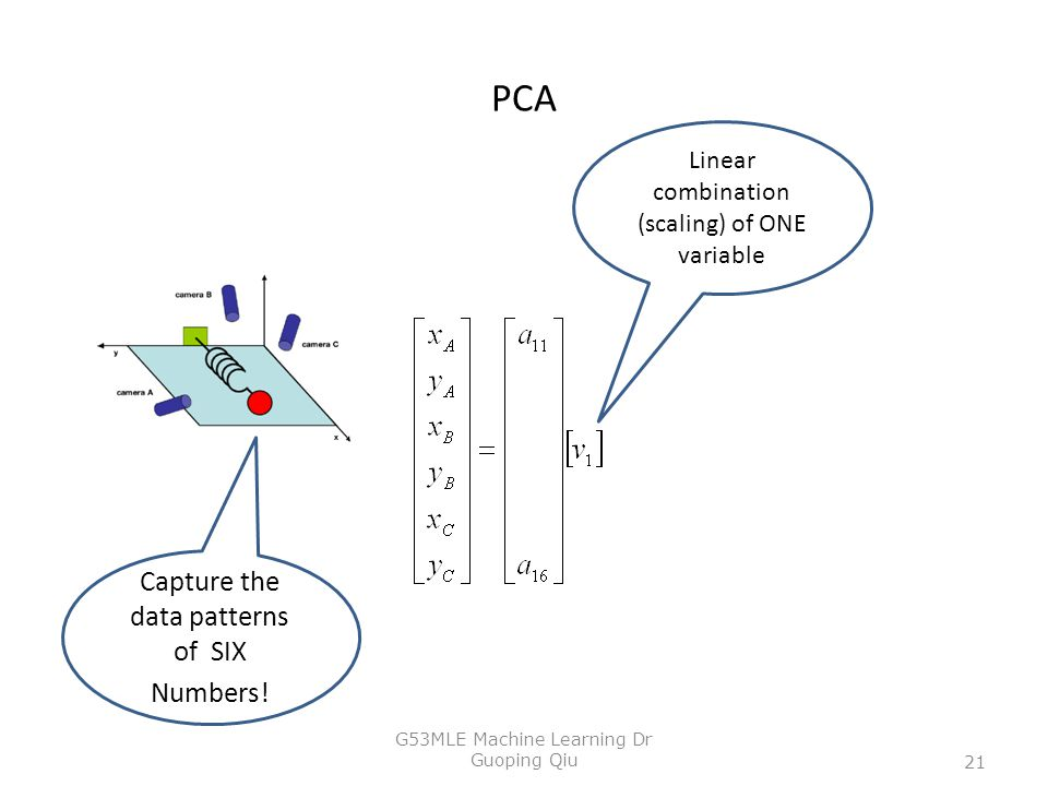PCA Linear combination (scaling) of ONE variable Capture the data patterns of SIX Numbers! 21 G53MLE Machine Learning Dr Guoping Qiu