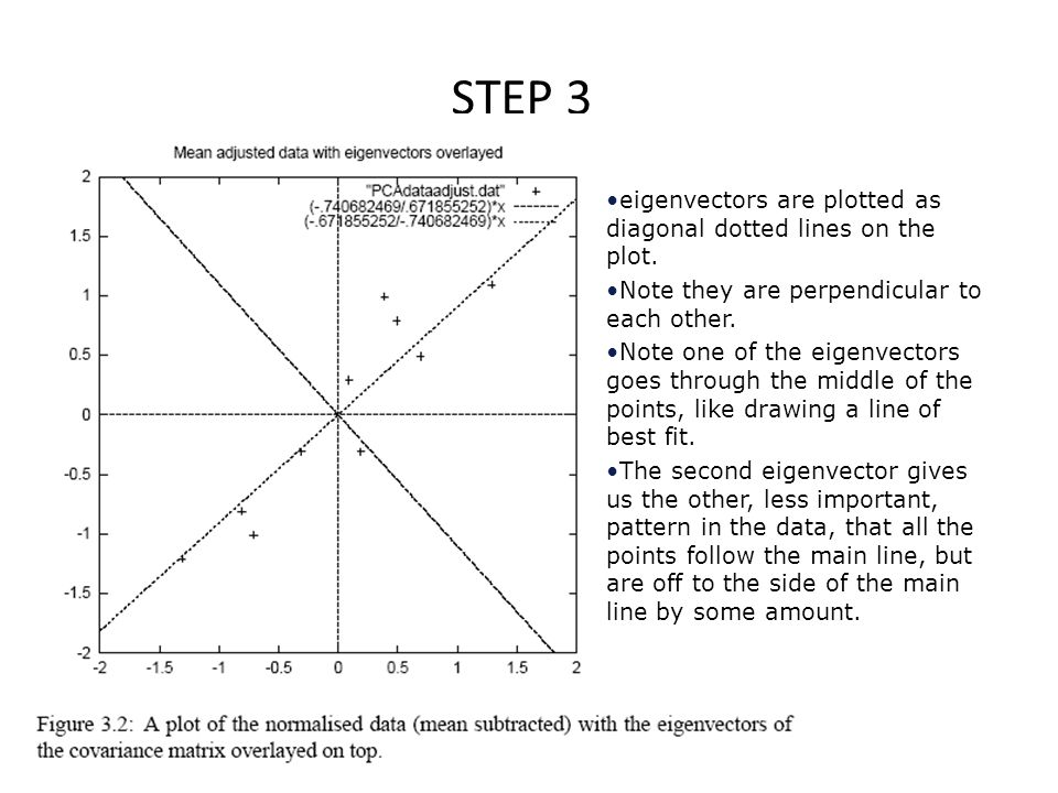 STEP 3 eigenvectors are plotted as diagonal dotted lines on the plot.