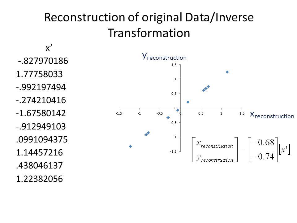 Reconstruction of original Data/Inverse Transformation x' -.827970186 1.77758033 -.992197494 -.274210416 -1.67580142 -.912949103.0991094375 1.14457216.438046137 1.22382056 x reconstruction y reconstruction