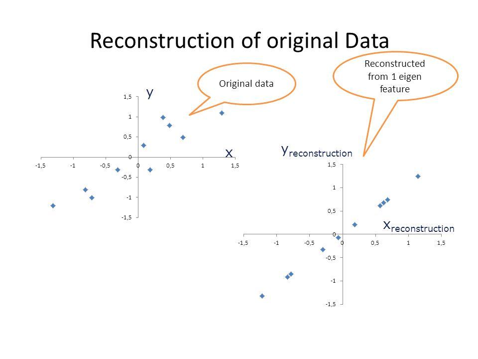 Reconstruction of original Data x reconstruction y reconstruction x y Original data Reconstructed from 1 eigen feature