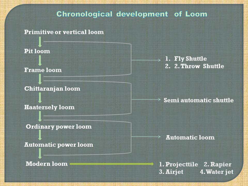 Primitive or vertical loom Pit loom Frame loom Chittaranjan loom Haatersely loom Ordinary power loom Automatic power loom Modern loom 1.
