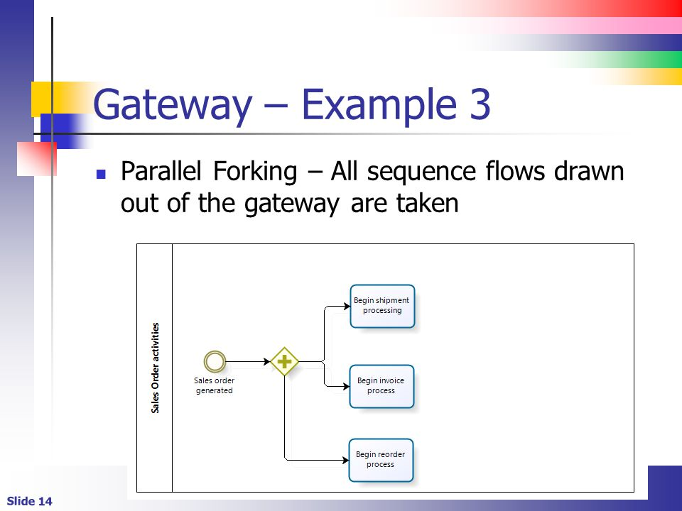 Slide 14 Gateway – Example 3 Parallel Forking – All sequence flows drawn out of the gateway are taken