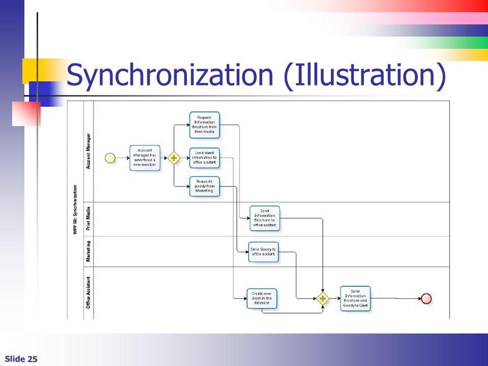 Slide 25 Synchronization (Illustration)
