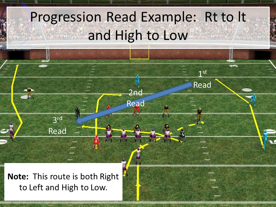 Progression Read Example: Rt to lt and High to Low 1 st Read 3 rd Read 2nd Read Note: This route is both Right to Left and High to Low.