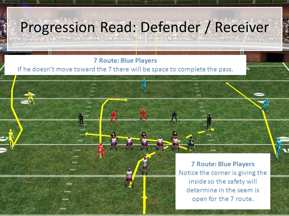 Progression Read: Defender / Receiver 7 Route: Blue Players Notice the corner is giving the inside so the safety will determine in the seam is open fo