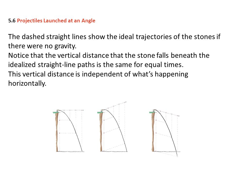 The dashed straight lines show the ideal trajectories of the stones if there were no gravity. Notice that the vertical distance that the stone falls b