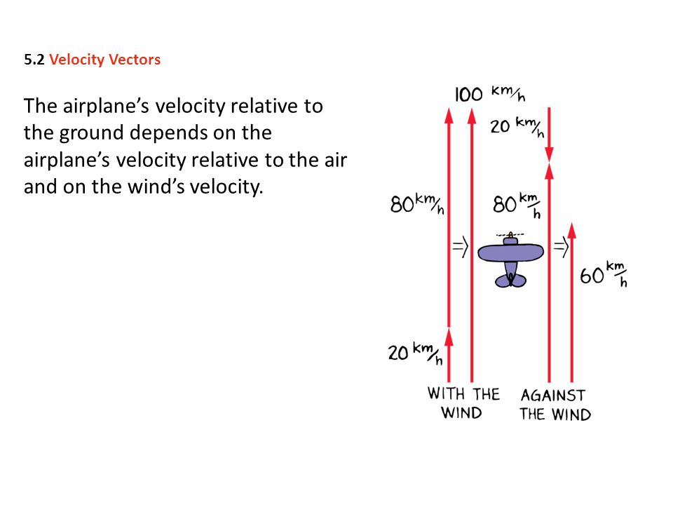 Vectors X and Y are the horizontal and vertical components of a vector V. 5.3 Components of Vectors