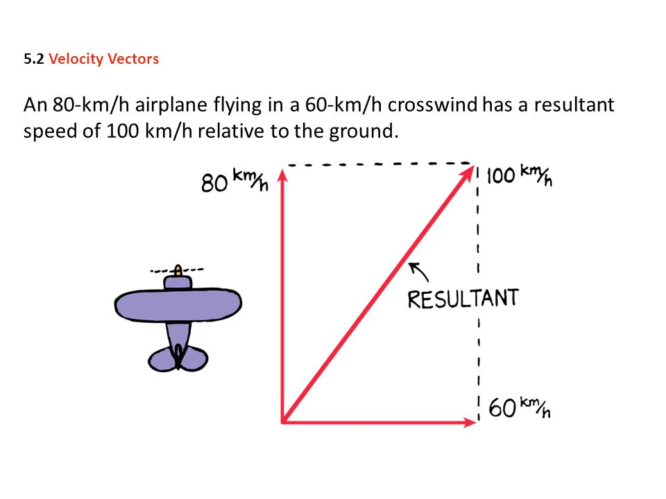 An 80-km/h airplane flying in a 60-km/h crosswind has a resultant speed of 100 km/h relative to the ground. 5.2 Velocity Vectors
