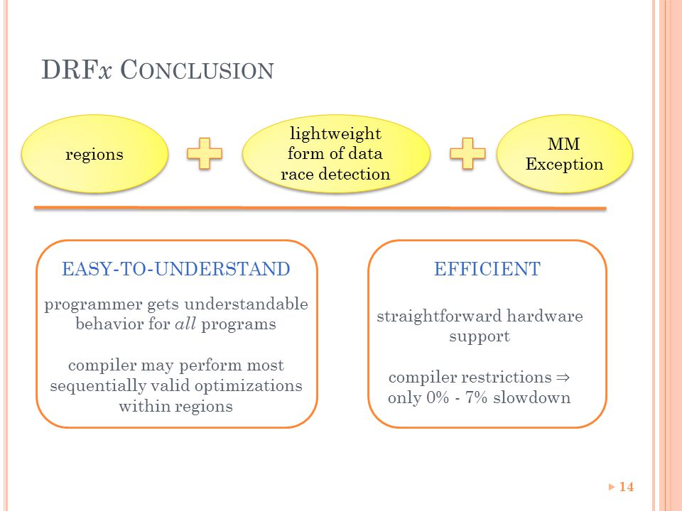 DRF x C ONCLUSION 14 lightweight form of data race detection MM Exception EASY - TO - UNDERSTAND programmer gets understandable behavior for all programs compiler may perform most sequentially valid optimizations within regions EFFICIENT straightforward hardware support compiler restrictions ⇒ only 0% - 7% slowdown regions