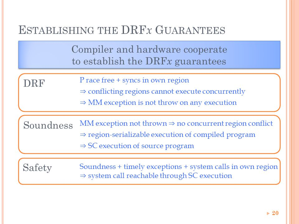 Soundness Safety DRF E STABLISHING THE DRF x G UARANTEES Compiler and hardware cooperate to establish the DRF x guarantees Compiler and hardware cooperate to establish the DRF x guarantees P race free + syncs in own region ⇒ conflicting regions cannot execute concurrently ⇒ MM exception is not throw on any execution MM exception not thrown ⇒ no concurrent region conflict ⇒ region-serializable execution of compiled program ⇒ SC execution of source program Soundness + timely exceptions + system calls in own region ⇒ system call reachable through SC execution 20
