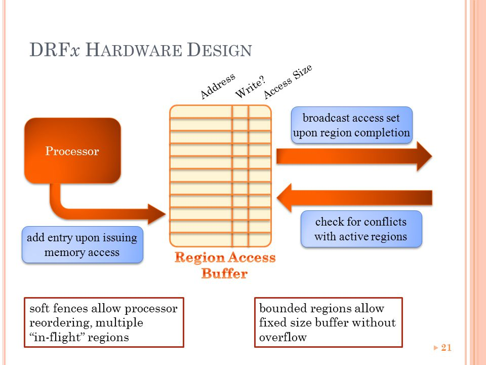 DRF x H ARDWARE D ESIGN 21 Processor AddressWrite Access Size add entry upon issuing memory access check for conflicts with active regions broadcast access set upon region completion bounded regions allow fixed size buffer without overflow soft fences allow processor reordering, multiple in-flight regions
