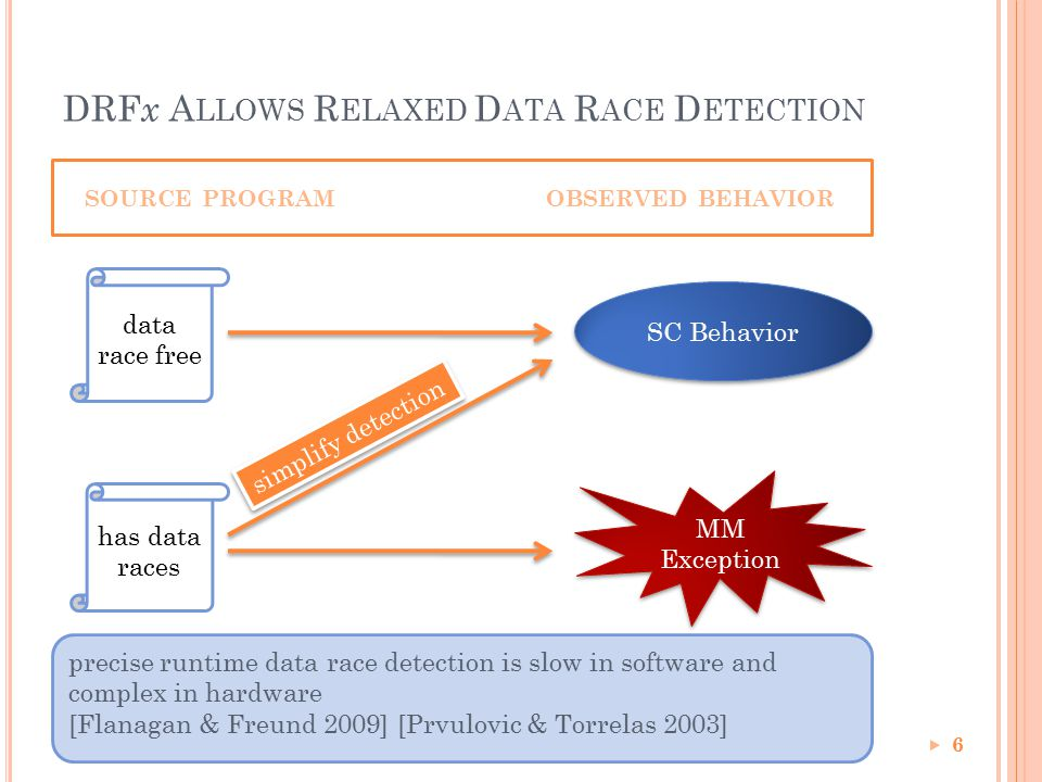 DRF x A LLOWS R ELAXED D ATA R ACE D ETECTION 6 MM Exception MM Exception SC Behavior SOURCE PROGRAMOBSERVED BEHAVIOR data race free has data races precise runtime data race detection is slow in software and complex in hardware [Flanagan & Freund 2009] [Prvulovic & Torrelas 2003] simplify detection