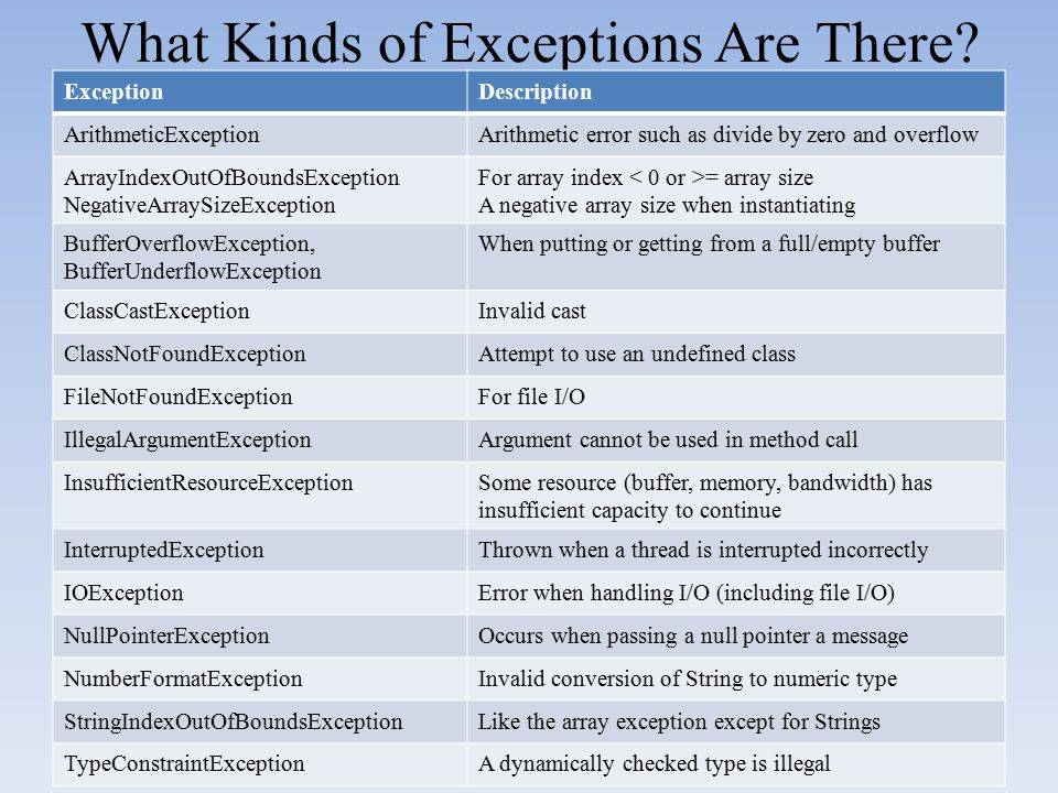 What Kinds of Exceptions Are There? ExceptionDescription ArithmeticExceptionArithmetic error such as divide by zero and overflow ArrayIndexOutOfBounds