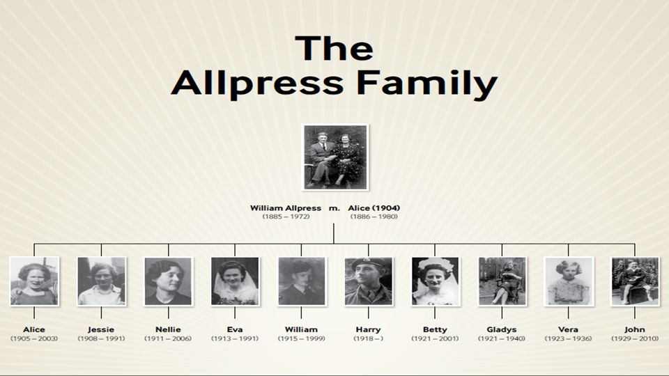 Key Facts Alice Allpress was a housewife and the mother of 10 children She had to shop each day and this meant queuing at the shops for hours Many food were rationed and each member of the family had a ration book