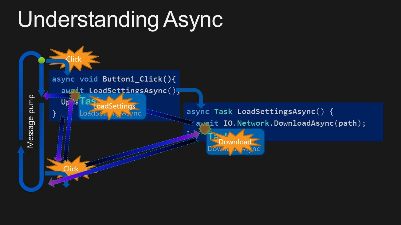 Click async Task LoadSettingsAsync() { await IO.Network.DownloadAsync(path); } async void Button1_Click(){ await LoadSettingsAsync(); UpdateView(); } Click Message pump Task...
