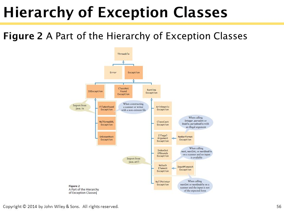 Copyright © 2014 by John Wiley & Sons. All rights reserved.56 Hierarchy of Exception Classes Figure 2 A Part of the Hierarchy of Exception Classes
