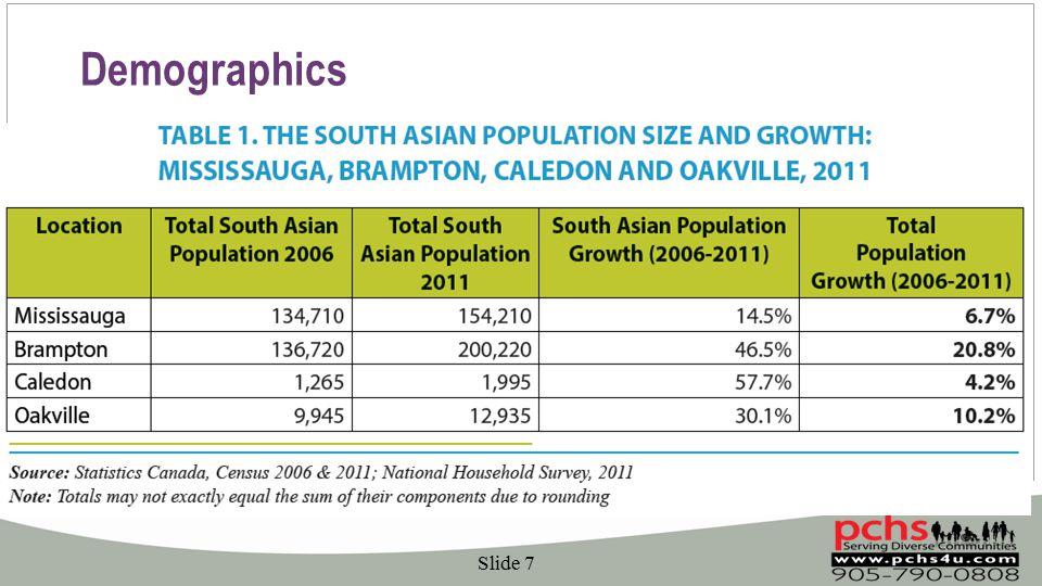 Demographics Slide 7