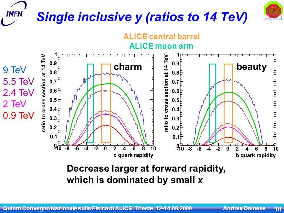 Quinto Convegno Nazionale sulla Fisica di ALICE, Trieste, 12-14.09.2009 Andrea Dainese 10 Single inclusive y (ratios to 14 TeV) 9 TeV 5.5 TeV 2.4 TeV 2 TeV 0.9 TeV charm beauty Decrease larger at forward rapidity, which is dominated by small x ALICE central barrel ALICE muon arm