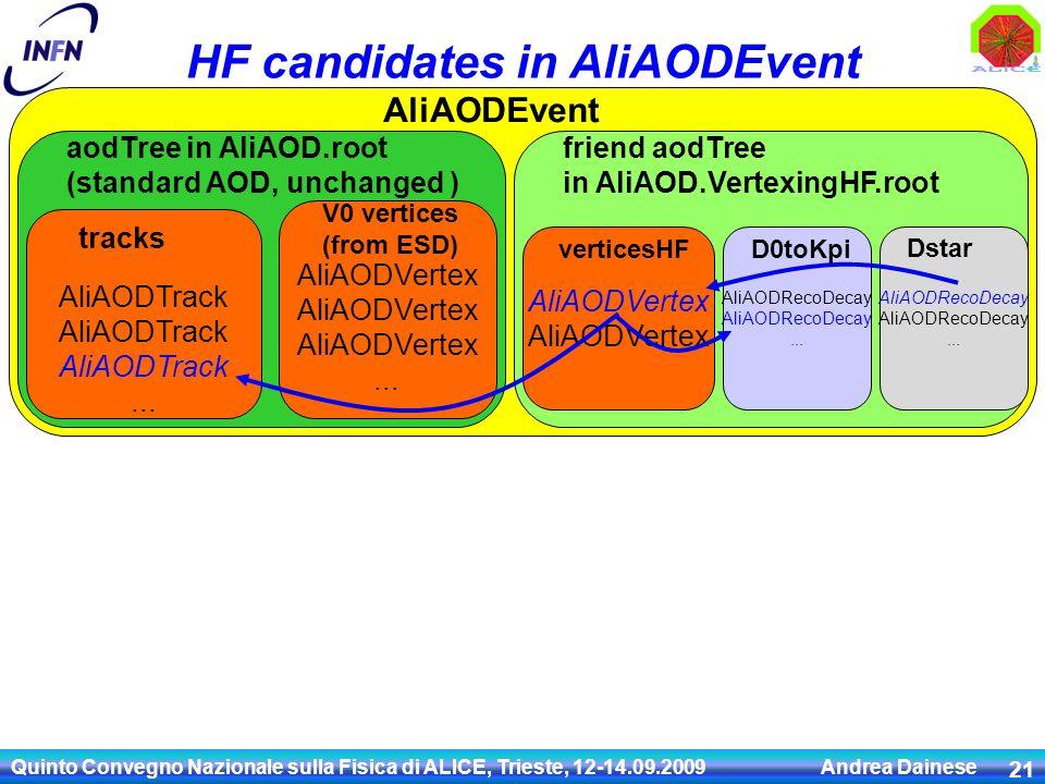 Quinto Convegno Nazionale sulla Fisica di ALICE, Trieste, 12-14.09.2009 Andrea Dainese 21 HF candidates in AliAODEvent AliAODEvent AliAODTrack...