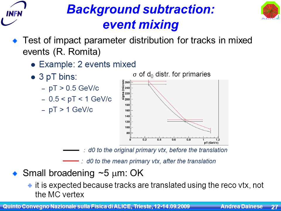 Background subtraction: event mixing Test of impact parameter distribution for tracks in mixed events (R.