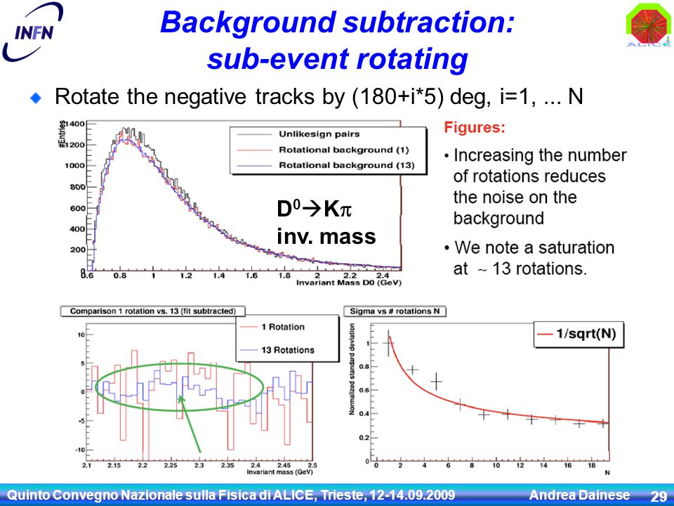 Background subtraction: sub-event rotating Rotate the negative tracks by (180+i*5) deg, i=1,...
