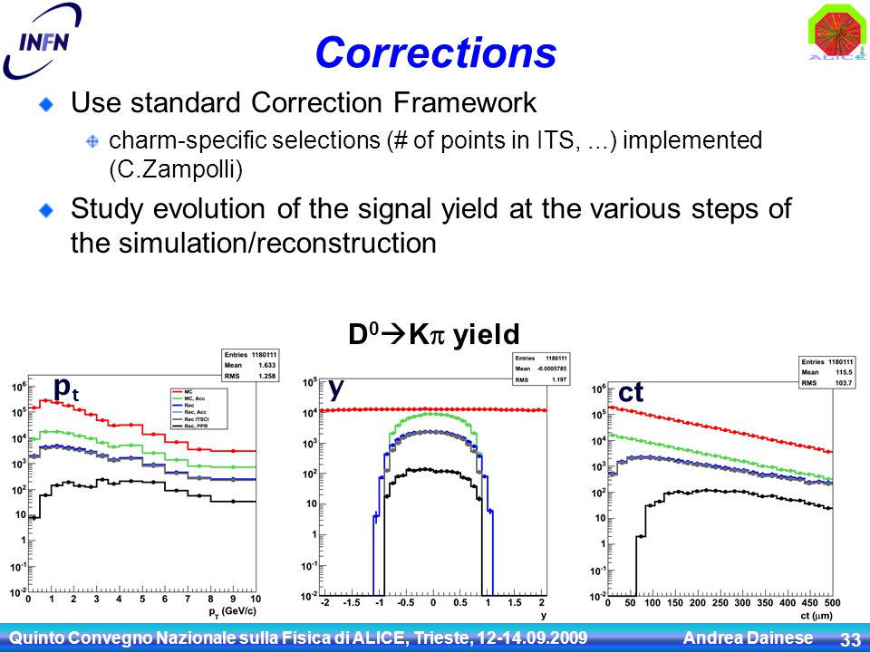 Corrections Use standard Correction Framework charm-specific selections (# of points in ITS,...) implemented (C.Zampolli) Study evolution of the signal yield at the various steps of the simulation/reconstruction Quinto Convegno Nazionale sulla Fisica di ALICE, Trieste, 12-14.09.2009 Andrea Dainese 33 D 0  K  yield ptpt y ct