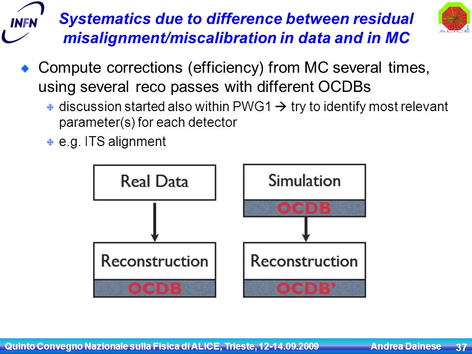 Systematics due to difference between residual misalignment/miscalibration in data and in MC Compute corrections (efficiency) from MC several times, using several reco passes with different OCDBs discussion started also within PWG1  try to identify most relevant parameter(s) for each detector e.g.