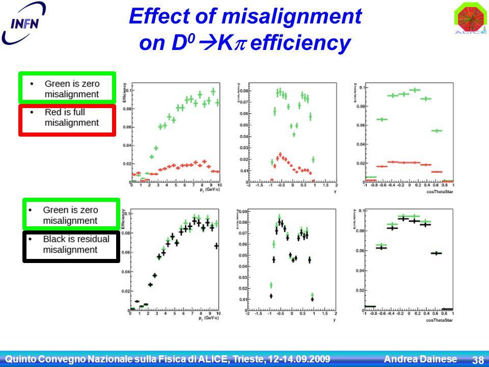 Effect of misalignment on D 0  K  efficiency Quinto Convegno Nazionale sulla Fisica di ALICE, Trieste, 12-14.09.2009 Andrea Dainese 38
