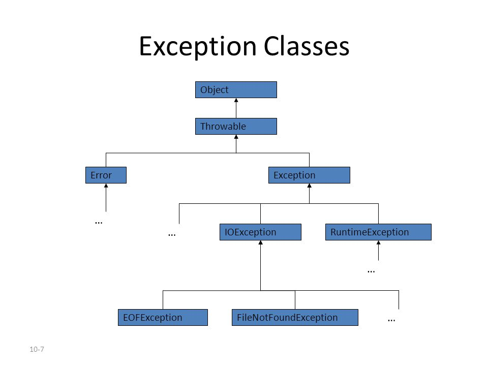 10-7 Exception Classes Object Throwable ExceptionError RuntimeExceptionIOException FileNotFoundExceptionEOFException … … … …
