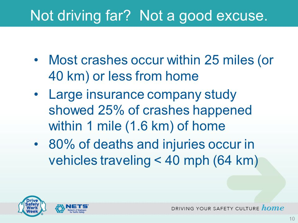 Not driving far? Not a good excuse. Most crashes occur within 25 miles (or 40 km) or less from home Large insurance company study showed 25% of crashe
