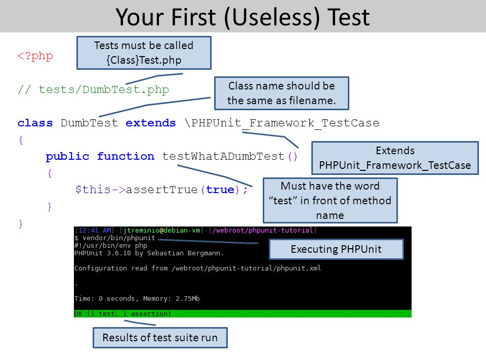 Your First (Useless) Test <?php // tests/DumbTest.php class DumbTest extends \PHPUnit_Framework_TestCase { public function testWhatADumbTest() { $this->assertTrue(true); } } Tests must be called {Class}Test.php Class name should be the same as filename.