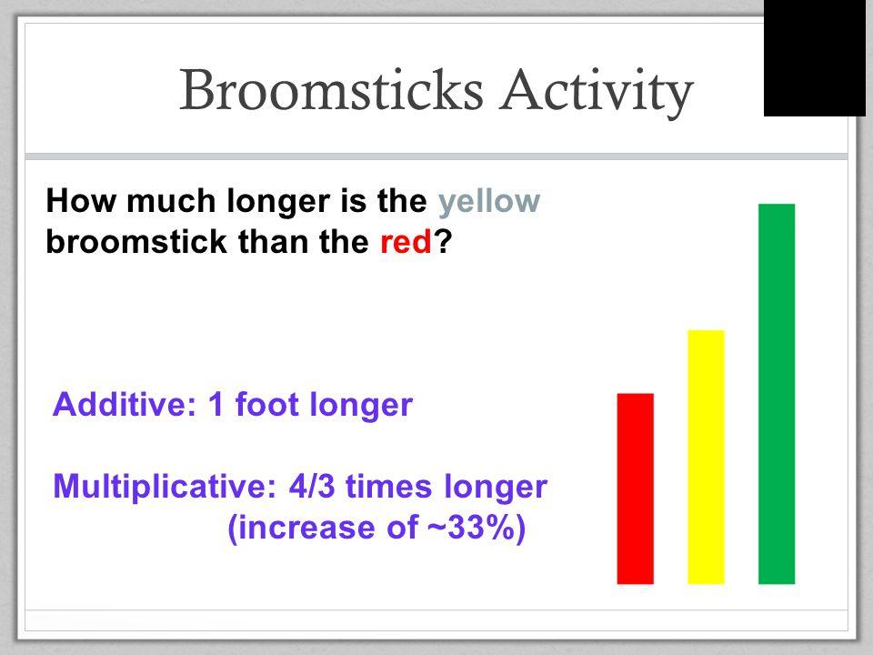Multiplicative or Additive?