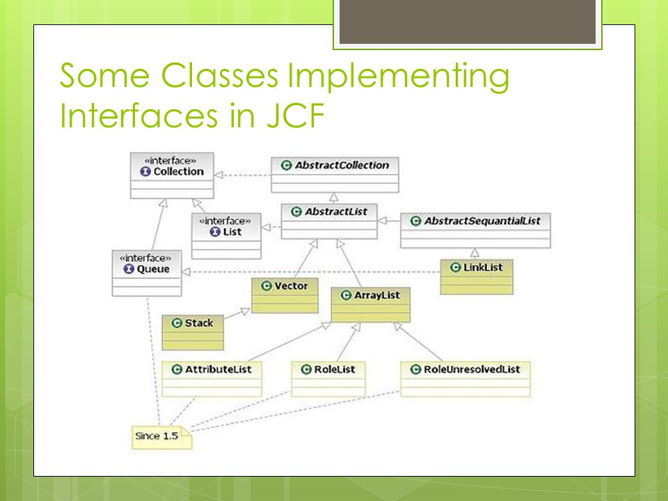 Some Classes Implementing Interfaces in JCF