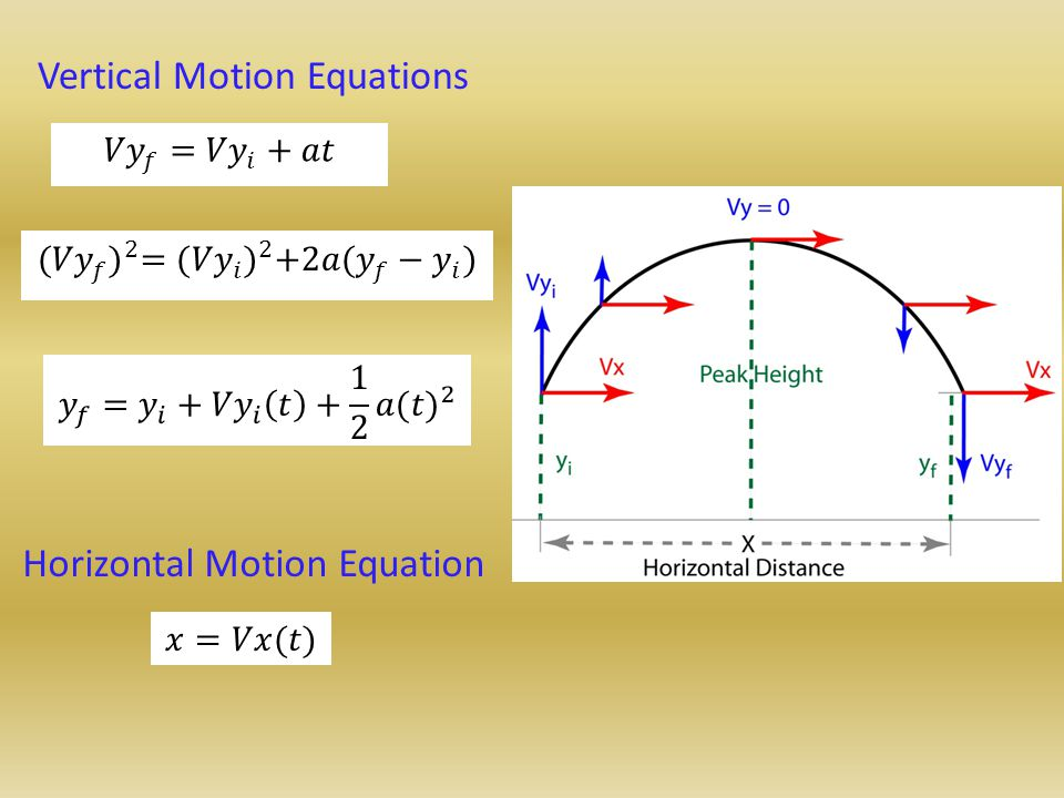 Vertical Motion Equations Horizontal Motion Equation