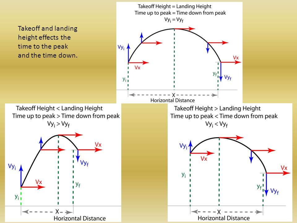 Takeoff and landing height effects the time to the peak and the time down.