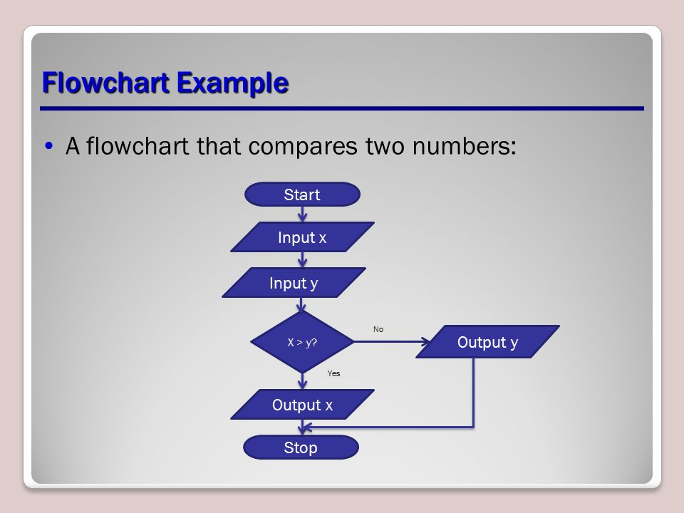 Flowchart Example A flowchart that compares two numbers: Start Input x Input y X > y.