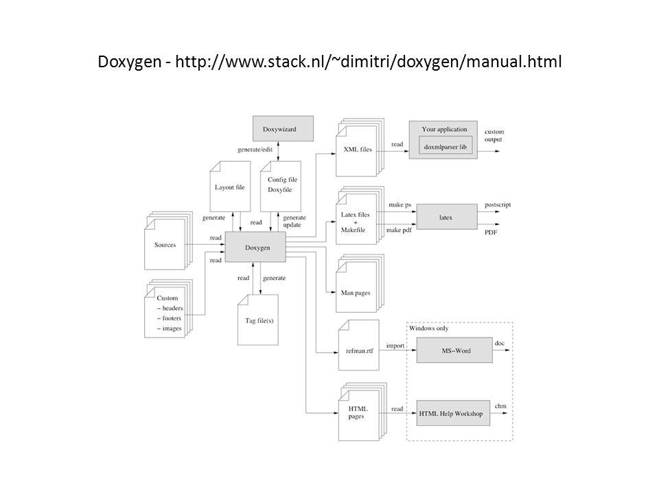 Doxygen - http://www.stack.nl/~dimitri/doxygen/manual.html