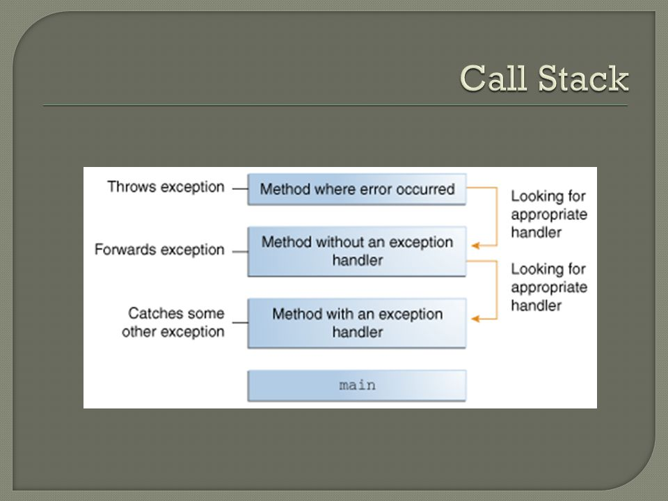  Checked Exception – Exception class well-written application anticipates and recovers  Error – Error class external to the application application usually cannot anticipate or recover  Runtime Exception – RuntimeException class internal to the application application usually cannot anticipate or recover  Error and runtime exceptions are unchecked exceptions