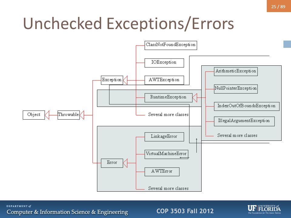 25 / 89 Unchecked Exceptions/Errors