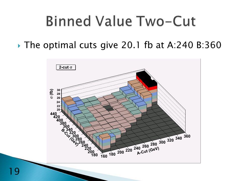  The optimal cuts give 20.1 fb at A:240 B:360 19