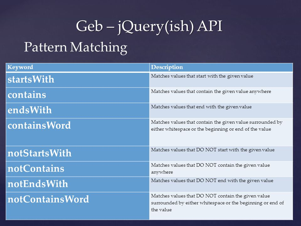 Geb – jQuery(ish) API Pattern Matching KeywordDescription startsWith Matches values that start with the given value contains Matches values that contain the given value anywhere endsWith Matches values that end with the given value containsWord Matches values that contain the given value surrounded by either whitespace or the beginning or end of the value notStartsWith Matches values that DO NOT start with the given value notContains Matches values that DO NOT contain the given value anywhere notEndsWith Matches values that DO NOT end with the given value notContainsWord Matches values that DO NOT contain the given value surrounded by either whitespace or the beginning or end of the value