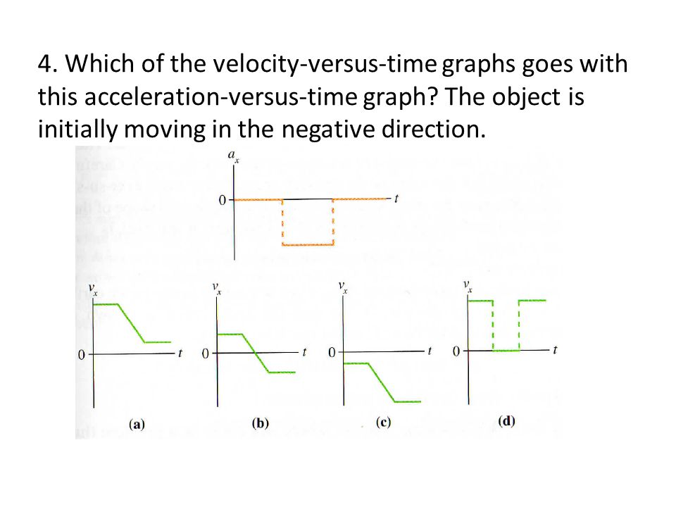4. Which of the velocity-versus-time graphs goes with this acceleration-versus-time graph? The object is initially moving in the negative direction.