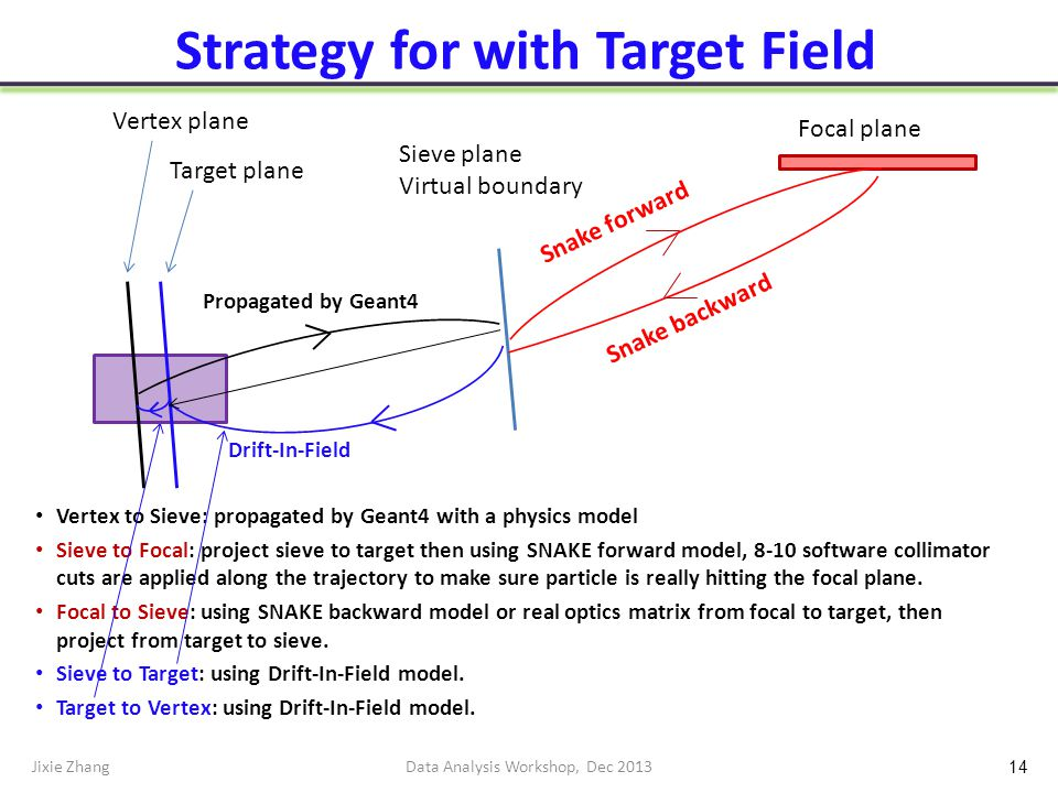 Strategy for with Target Field Vertex to Sieve: propagated by Geant4 with a physics model Sieve to Focal: project sieve to target then using SNAKE forward model, 8-10 software collimator cuts are applied along the trajectory to make sure particle is really hitting the focal plane.