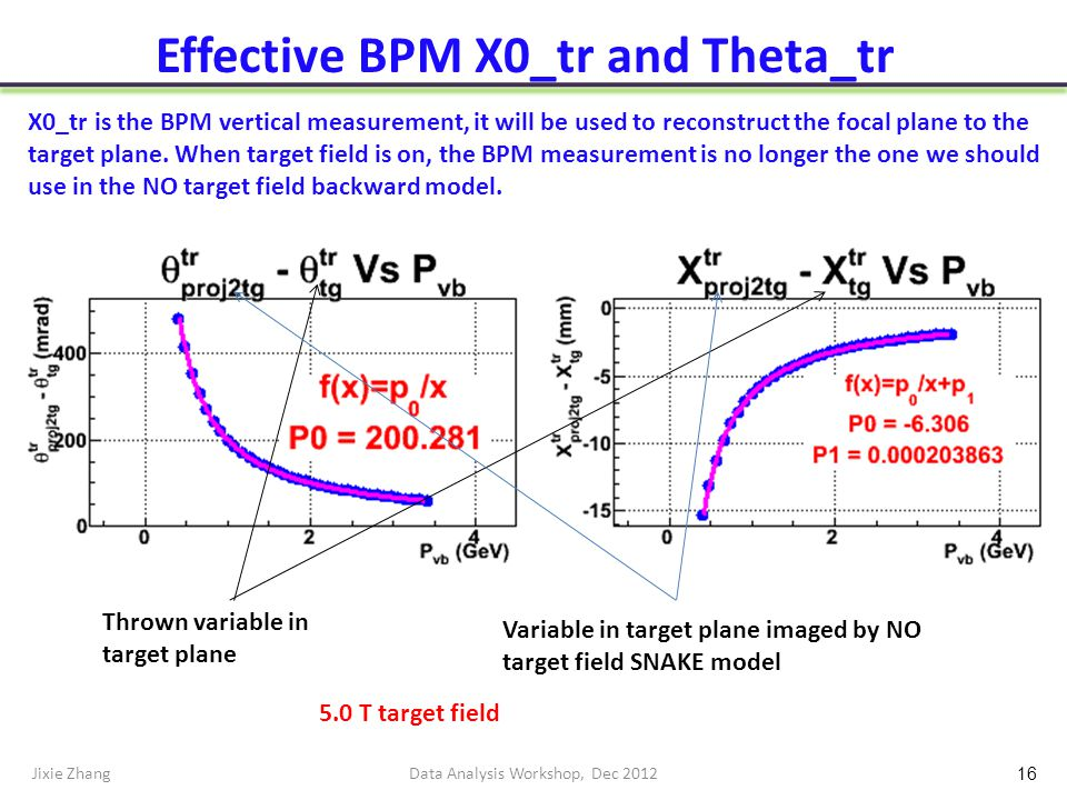 Effective BPM X0_tr and Theta_tr Jixie ZhangData Analysis Workshop, Dec 2012 16 Variable in target plane imaged by NO target field SNAKE model Thrown variable in target plane X0_tr is the BPM vertical measurement, it will be used to reconstruct the focal plane to the target plane.