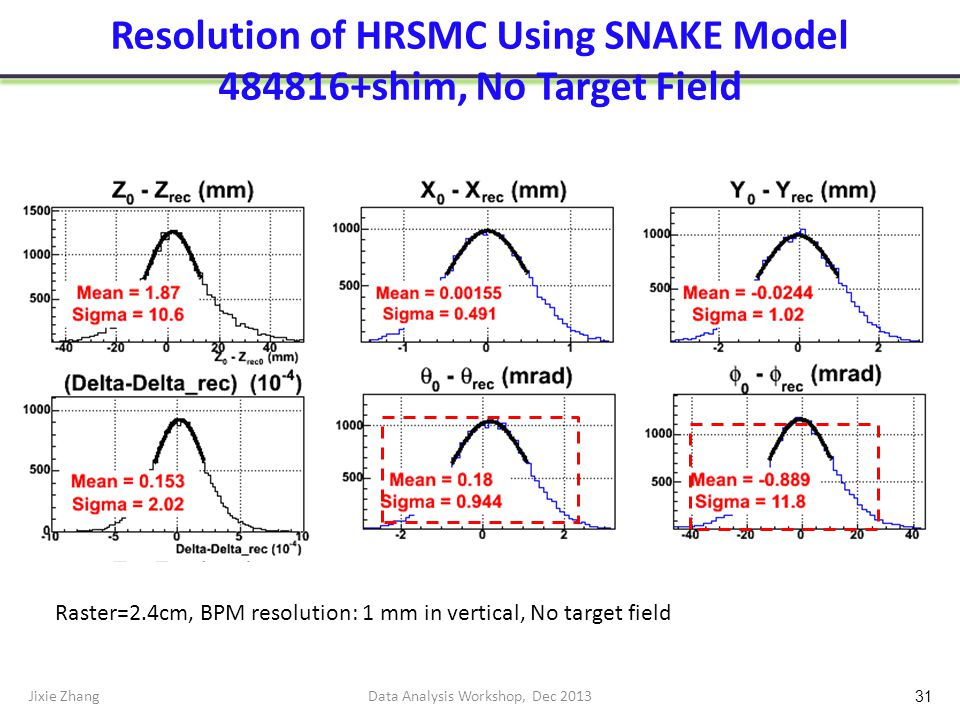 Resolution of HRSMC Using SNAKE Model 484816+shim, No Target Field Jixie ZhangData Analysis Workshop, Dec 2013 31 Raster=2.4cm, BPM resolution: 1 mm in vertical, No target field