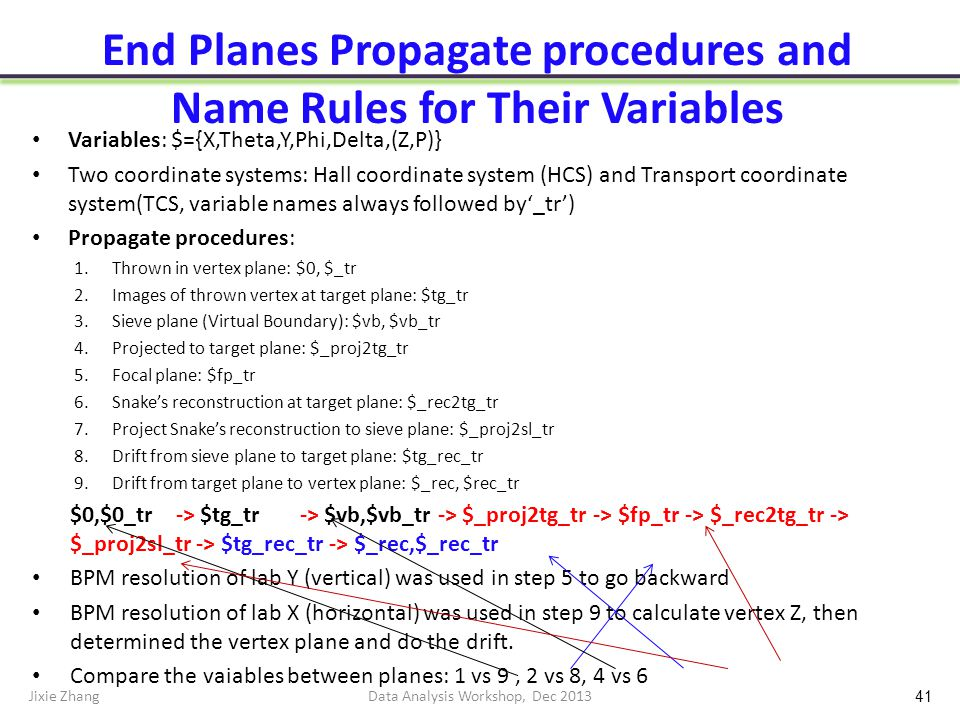 End Planes Propagate procedures and Name Rules for Their Variables Variables: $={X,Theta,Y,Phi,Delta,(Z,P)} Two coordinate systems: Hall coordinate system (HCS) and Transport coordinate system(TCS, variable names always followed by'_tr') Propagate procedures: 1.Thrown in vertex plane: $0, $_tr 2.Images of thrown vertex at target plane: $tg_tr 3.Sieve plane (Virtual Boundary): $vb, $vb_tr 4.Projected to target plane: $_proj2tg_tr 5.Focal plane: $fp_tr 6.Snake's reconstruction at target plane: $_rec2tg_tr 7.Project Snake's reconstruction to sieve plane: $_proj2sl_tr 8.Drift from sieve plane to target plane: $tg_rec_tr 9.Drift from target plane to vertex plane: $_rec, $rec_tr $0,$0_tr -> $tg_tr -> $vb,$vb_tr -> $_proj2tg_tr -> $fp_tr -> $_rec2tg_tr -> $_proj2sl_tr -> $tg_rec_tr -> $_rec,$_rec_tr BPM resolution of lab Y (vertical) was used in step 5 to go backward BPM resolution of lab X (horizontal) was used in step 9 to calculate vertex Z, then determined the vertex plane and do the drift.