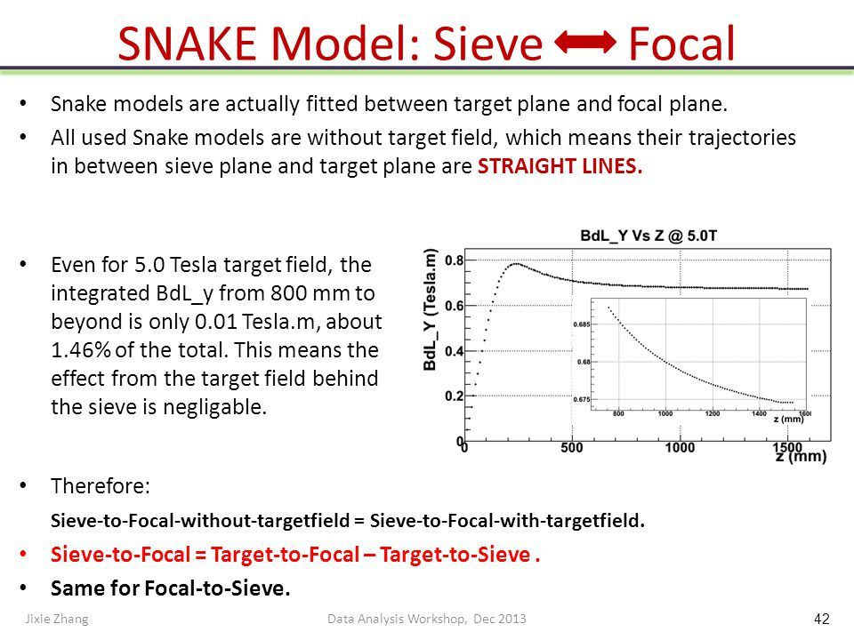 SNAKE Model: Sieve Focal Snake models are actually fitted between target plane and focal plane.