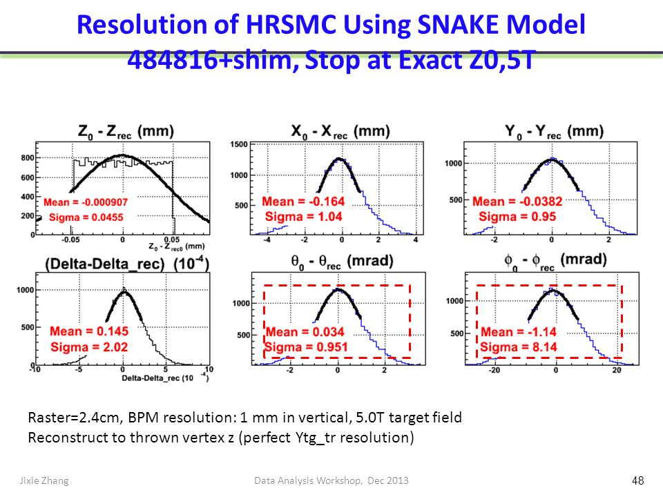 Resolution of HRSMC Using SNAKE Model 484816+shim, Stop at Exact Z0,5T Jixie ZhangData Analysis Workshop, Dec 2013 48 Raster=2.4cm, BPM resolution: 1 mm in vertical, 5.0T target field Reconstruct to thrown vertex z (perfect Ytg_tr resolution)