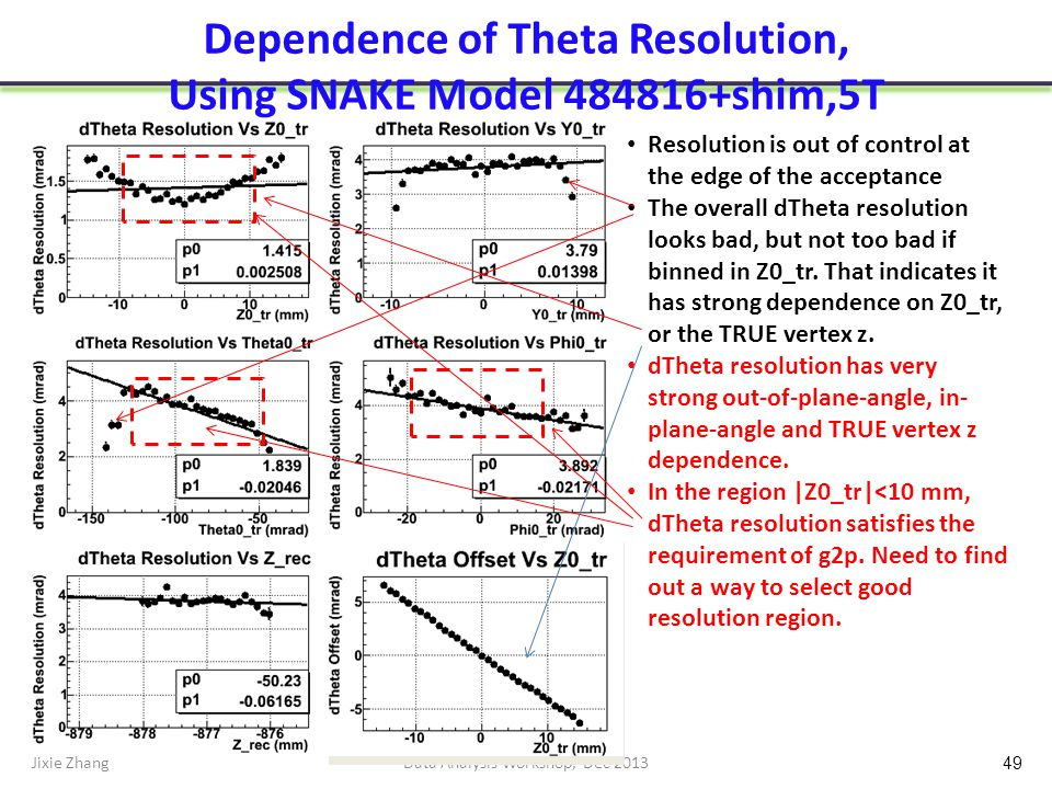 Dependence of Theta Resolution, Using SNAKE Model 484816+shim,5T Jixie ZhangData Analysis Workshop, Dec 2013 49 Resolution is out of control at the edge of the acceptance The overall dTheta resolution looks bad, but not too bad if binned in Z0_tr.